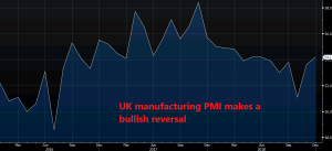 Uk manufacturing seems on a bullish trend but let's see the coming months