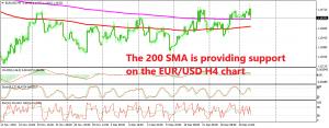 EUR/USD turned bearish below 1.15