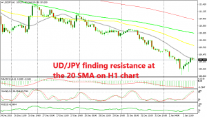 The retrace is complete for USD/JPY