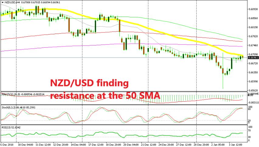 NZD/USD looks set for a bearish reversal