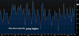 Employment jumps higher in the US