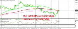 The retrace is complete for NZD/USD