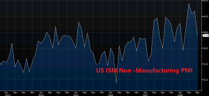 US ISM non-manufacturing PMI takes a dive