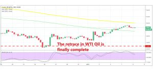 WTI Oil is already turning bearish