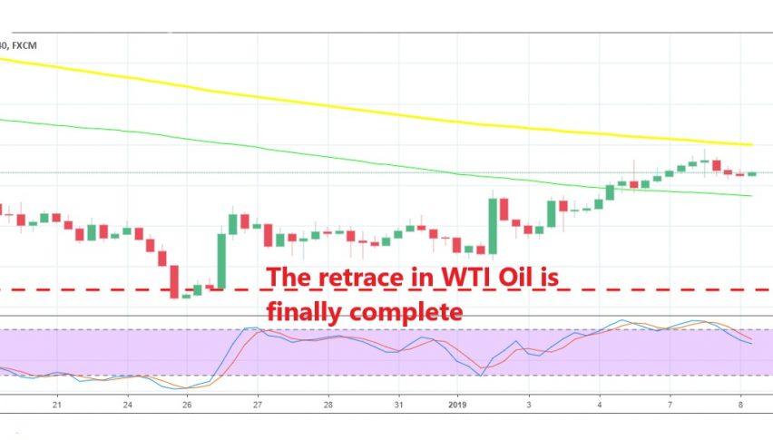 WTI Oil is already turning bearish