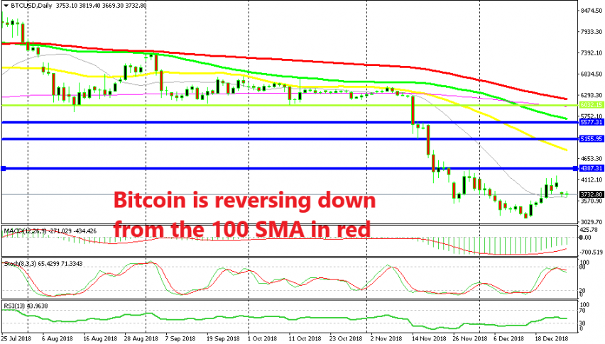 Bitcoin is still trading inside the range