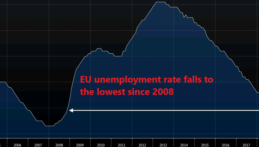 The unemployment trend seems right