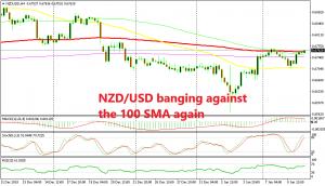 The main trend is still bearish for NZD/USD
