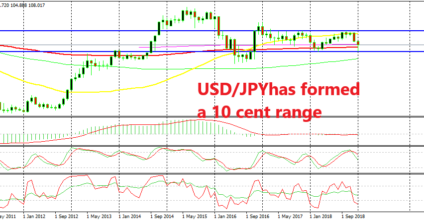 USD/JPY is heading towards the bottom of the range below 105