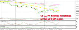 USD/JPY should resume the bearish trend now