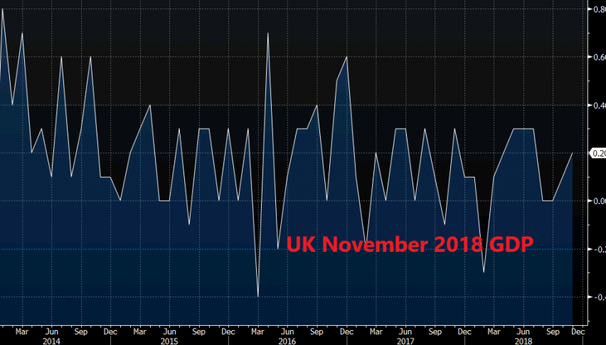UK GDP move away from stagnation