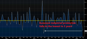 Industrial production dives in Europe