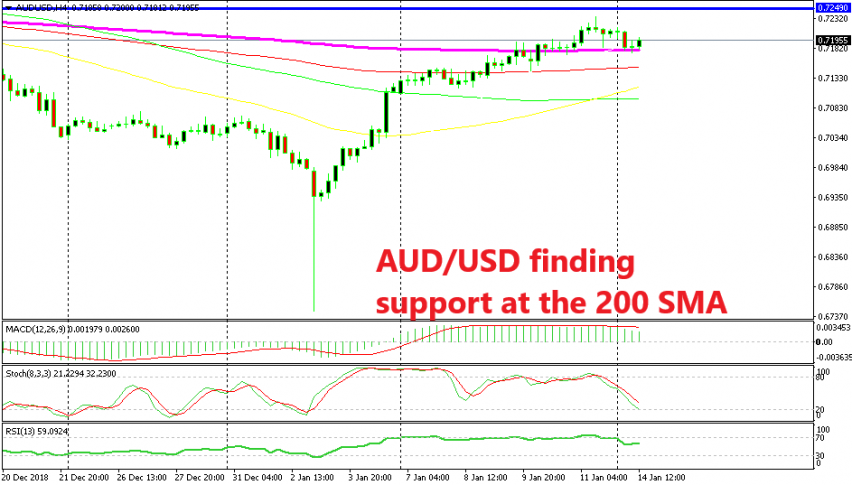 The bearish retrace is complete for this pair