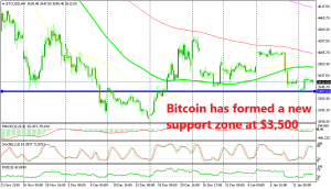 The 100 SMA (green) finally broke in Bitcoin