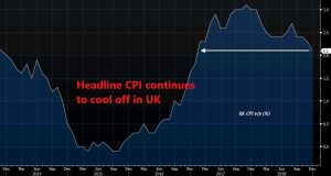 Another decline in UK inflation