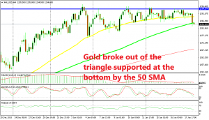 The 100 SMA has now turned into support for Gold