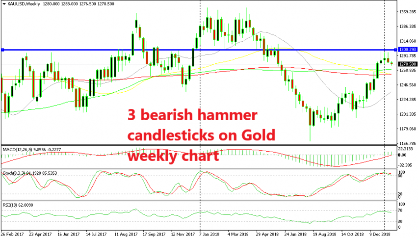 Gold is moving lower after the bearish candlestick formation