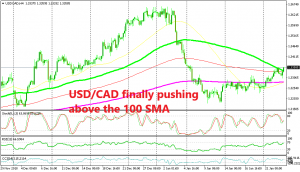 The retrace higher is turning into a bullish reversal for USD/CAD