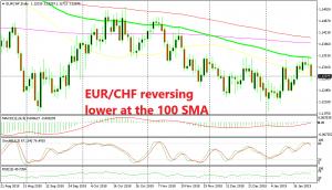 EUR/CHF formed a doji candlestick below the 100 SMA