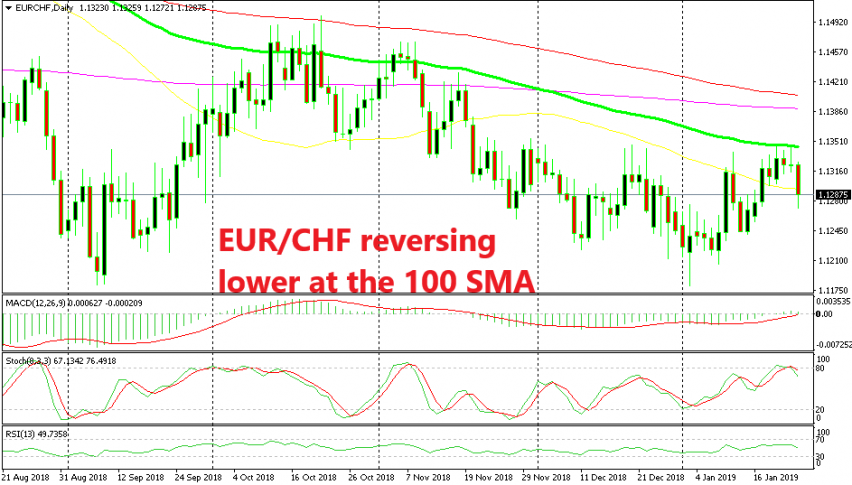 EUR/CHF formed a doji candlestick below the 100 SMA