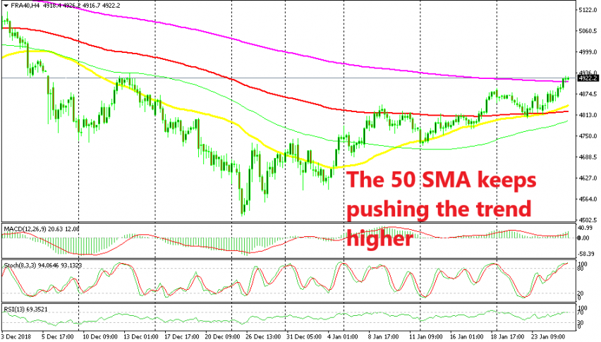 Cac has broken all moving averages on the H4 chart