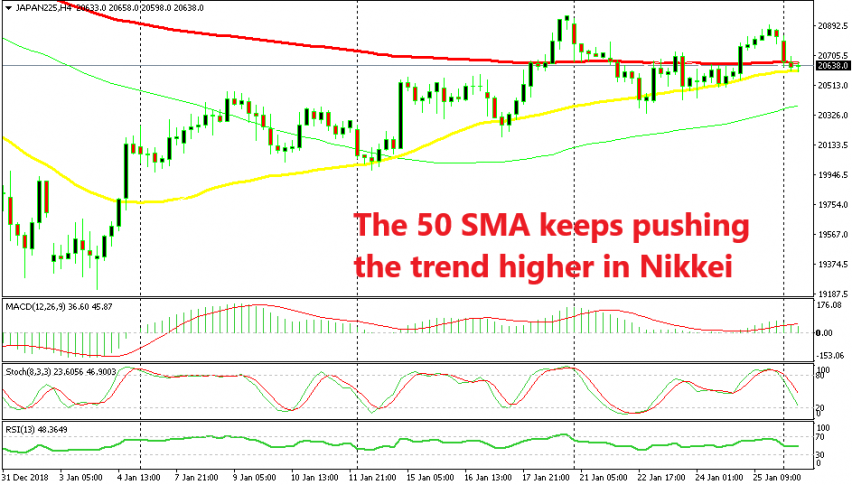 Nikkei is forming another bullish reversing setup on the H4 chart