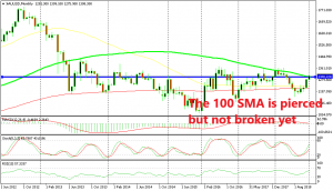 The 100 SMA is being tested again as resistance