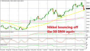 Nikkei is forming a bullish reversing setup on the monthly chart