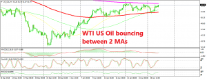 Will US Oil turn bearish again from the top of the range?