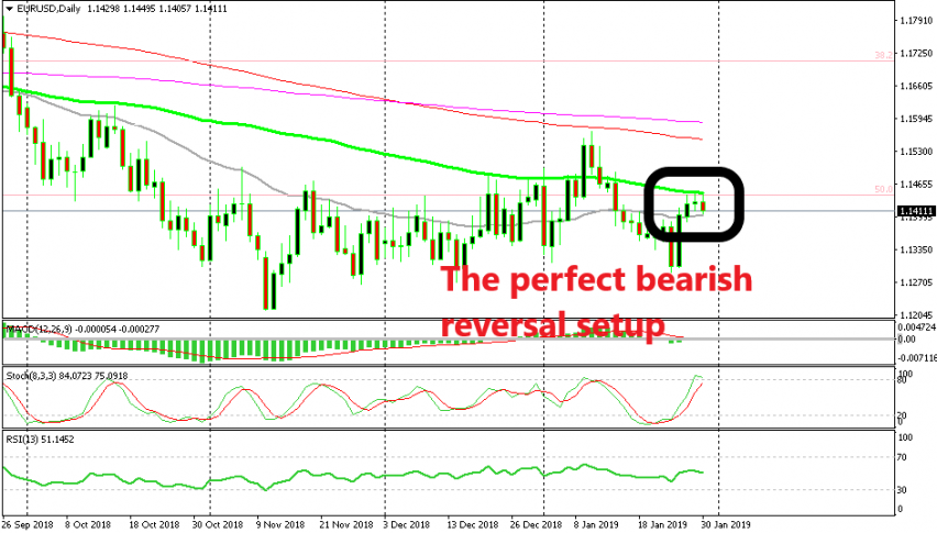EUR/USD is getting ready to turn lower, if the FED doesn't ruin it