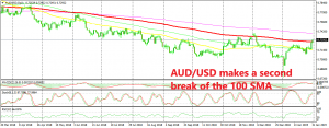 AUD/USD is trying to reverse the major bearish trend