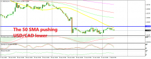 USD/CAD seems ready to resume the bearish trend now