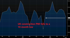 Construction activity declines again in January