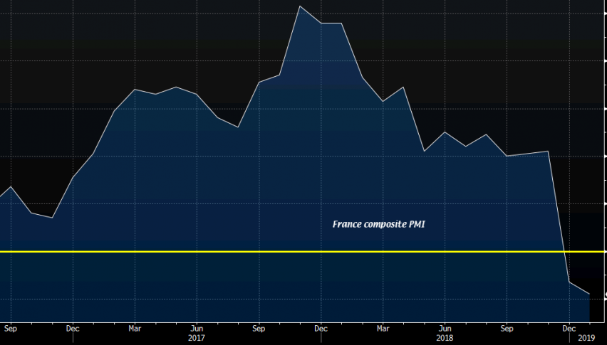 The trend for French composite PMI looks horrible