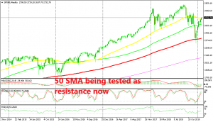 The bullish trend will be in place if the 50 SMA gets broken in S&P
