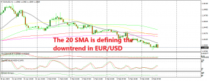 The downtrend is very straightforward in EUR/USD, just follow the 20 SMA