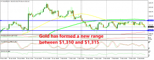 Gold has been trading in the range during this week