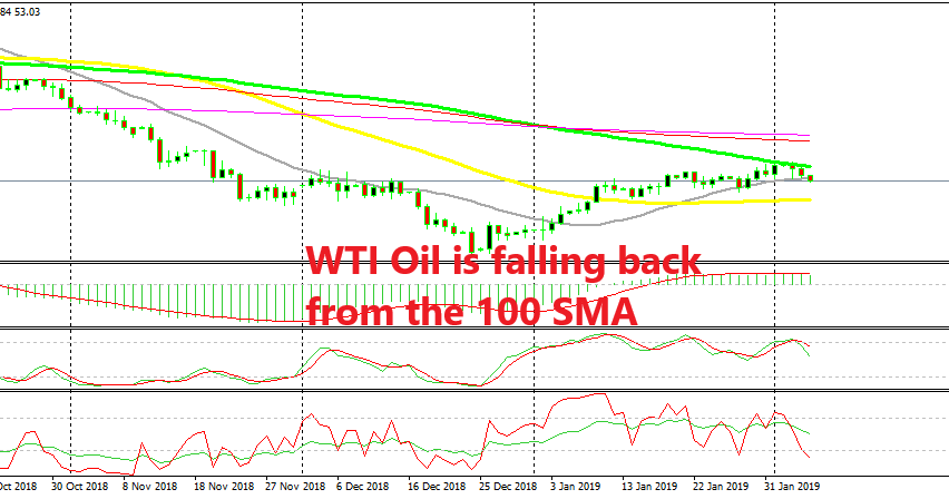 Is Oil going to bounce between the 100 SMA and the 50 SMA at the bottom?