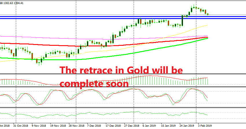 Gold approaches previous resistance
