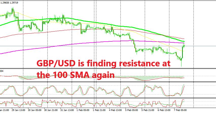 GBP/USD has climbed 140 pips on dovish BOE