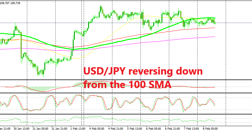 USD/JPY is already pulling back lower