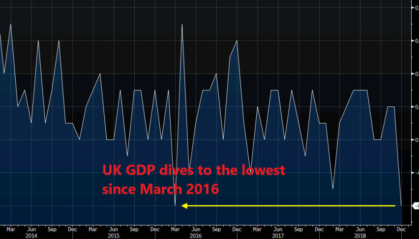 A swan dive for the British economy