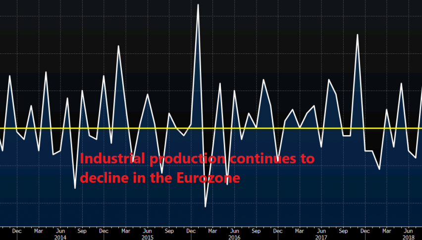 Production has declined in 4 out of the last 6 months