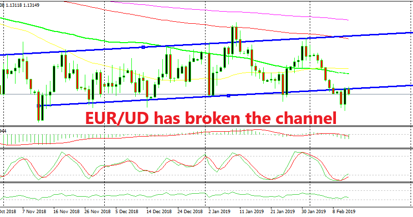 The support line now should turn into resistance