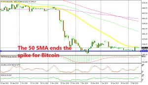 Bitcoin is now almost overbought