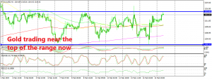 The 200 SMA has been broken, but the range still holds