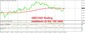 GBP/USD is overbought on the H4 chart now