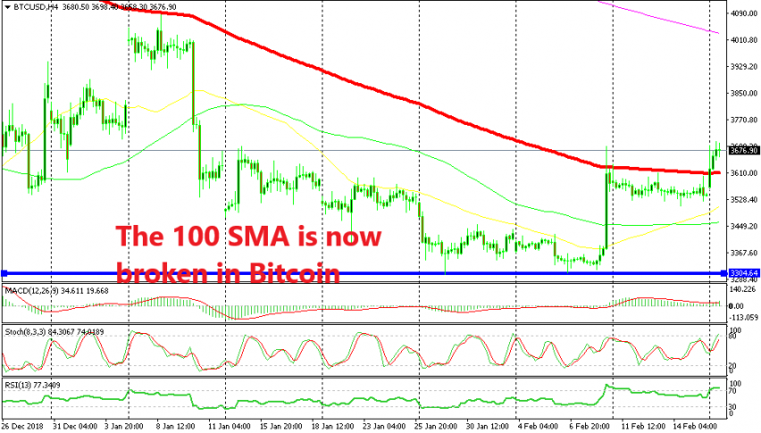 Bitcoin might turn bullish in the short term now