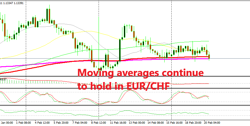 EUR/CHF trying to make its mind up on the H4 chart