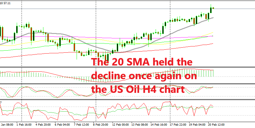 US Crude Oil keeps the